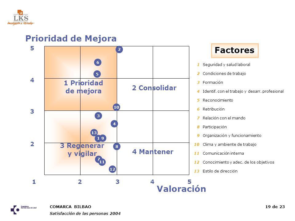 COMARCA BILBAO Satisfacción de las personas 2004 19 de 23 25 3 5 2 4 13 4 Prioridad de Mejora Valoración Factores 1 Prioridad de mejora 3 Regenerar y vigilar 4 Mantener 2 Consolidar 1 5 4 3 7 8 9 10 11 2 6 1212 1313 1Seguridad y salud laboral 2Condiciones de trabajo 3Formación 4Identif.