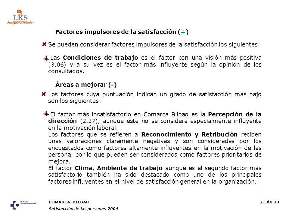 COMARCA BILBAO Satisfacción de las personas 2004 21 de 23 Áreas a mejorar (-) Los factores cuya puntuación indican un grado de satisfacción más bajo son los siguientes: El factor más insatisfactorio en Comarca Bilbao es la Percepción de la dirección (2,37), aunque éste no se considera especialmente influyente en la motivación laboral.
