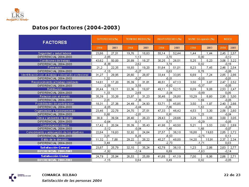 COMARCA BILBAO Satisfacción de las personas 2004 22 de 23 Datos por factores (2004-2003)