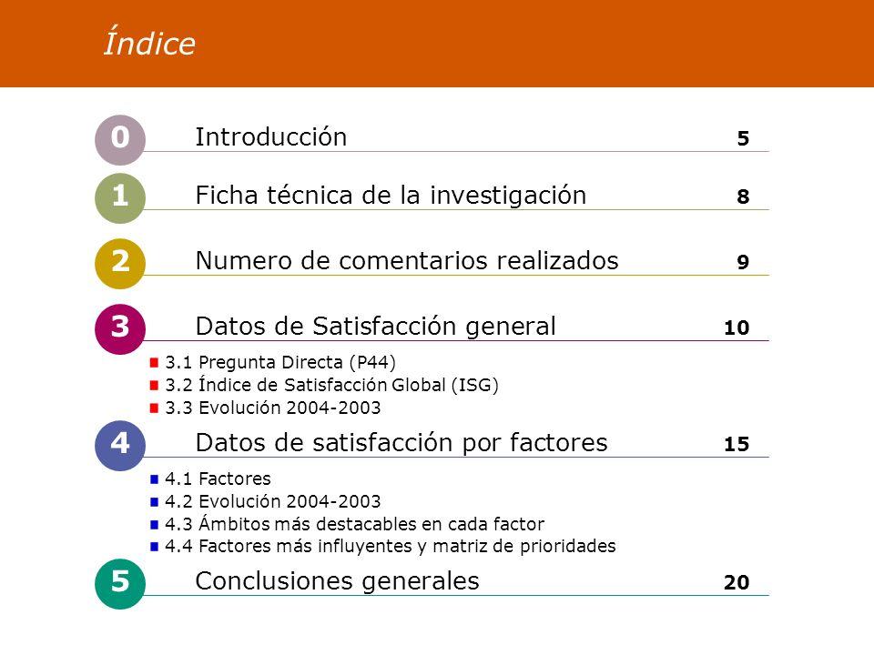 3 Datos de Satisfacción general 10 Índice 4 Datos de satisfacción por factores 15 2 Numero de comentarios realizados 9 3.1 Pregunta Directa (P44) 3.2 Índice de Satisfacción Global (ISG) 3.3 Evolución 2004-2003 4.1 Factores 4.2 Evolución 2004-2003 4.3 Ámbitos más destacables en cada factor 4.4 Factores más influyentes y matriz de prioridades 5 Conclusiones generales 20 0 Introducción 5 1 Ficha técnica de la investigación 8