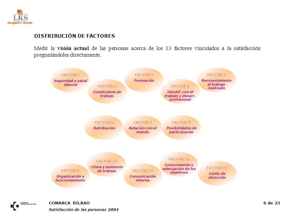 COMARCA BILBAO Satisfacción de las personas 2004 6 de 23 DISTRIBUCIÓN DE FACTORES FACTOR 1 Seguridad y salud laboral FACTOR 2 Condiciones de trabajo FACTOR 3 Formación FACTOR 4 Identif.
