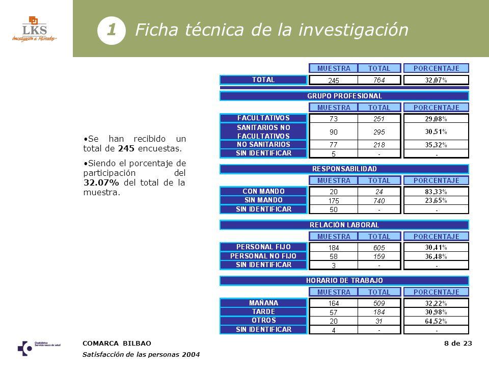 COMARCA BILBAO Satisfacción de las personas 2004 8 de 23 Ficha técnica de la investigación 1 Se han recibido un total de 245 encuestas.