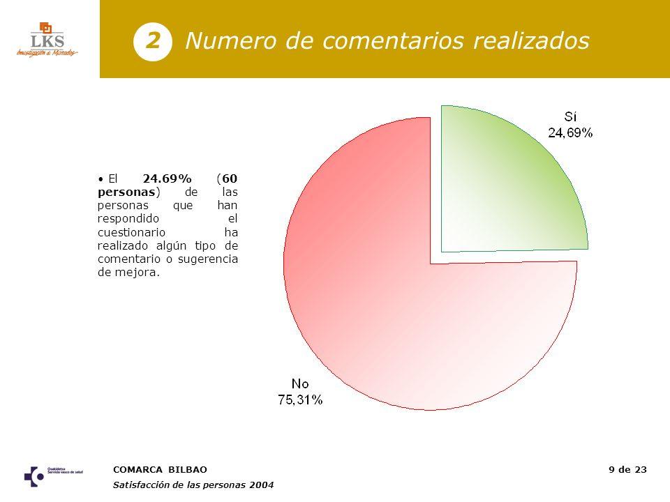 COMARCA BILBAO Satisfacción de las personas 2004 20 de 23 Conclusiones generales 5 AMBITOS DE IDENTIFICACIÓN Más satisfechos (+)Menos satisfechos (-) GRUPO PROFESIONAL No sanitarios (2,79) Facultativos (2,41) RESPONSABILIDAD Responsables y profesionales con mando (3,40) Profesionales sin mando (2,56) RELACIÓN LABORAL Personal fijo (2,68) Personal no fijo (2,58) ANTIGÜEDAD De 2 a 5 años (2,86) Menos de 2 años (2,46) REGIMEN DE TRABAJO Otros turnos (2,75) Turno de tarde (2,53) Satisfacción Global La comarca Bilbao presenta un nivel de satisfacción lejano al umbral de satisfacción (2,66).