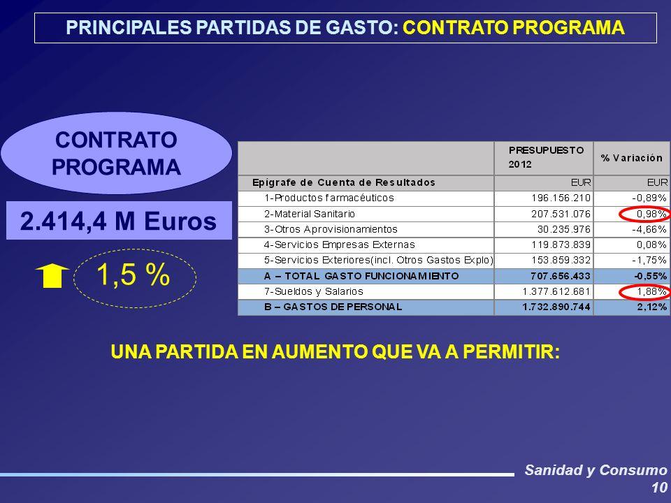 Sanidad y Consumo 10 PRINCIPALES PARTIDAS DE GASTO: CONTRATO PROGRAMA CONTRATO PROGRAMA 2.414,4 M Euros 1,5 % UNA PARTIDA EN AUMENTO QUE VA A PERMITIR: