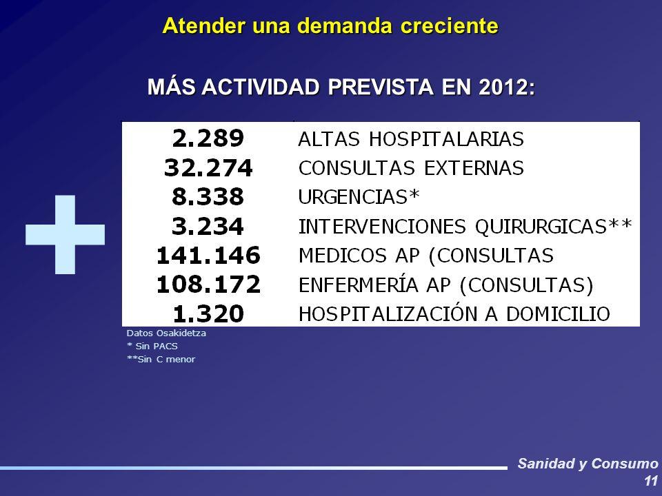 Sanidad y Consumo 11 Datos Osakidetza * Sin PACS **Sin C menor Atender una demanda creciente MÁS ACTIVIDAD PREVISTA EN 2012: +