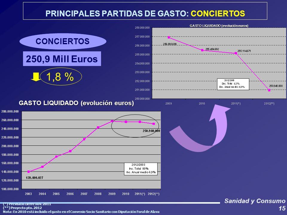 Sanidad y Consumo 15 GASTO LIQUIDADO (evolución euros) (*) Previsi ó n cierre nov. 2011 (**) Proyecto pto. 2012 Nota: En 2010 est á incluido el gasto