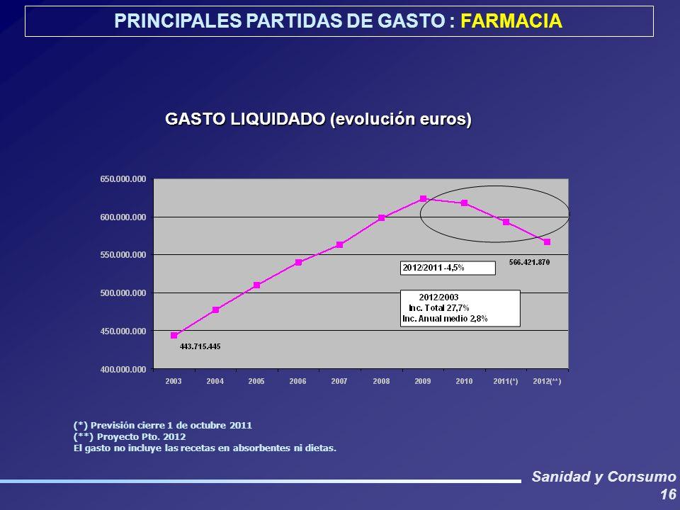 Sanidad y Consumo 16 GASTO LIQUIDADO (evolución euros) PRINCIPALES PARTIDAS DE GASTO : FARMACIA (*) Previsi ó n cierre 1 de octubre 2011 (**) Proyecto Pto.