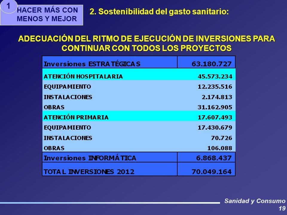 Sanidad y Consumo 19 ADECUACIÓN DEL RITMO DE EJECUCIÓN DE INVERSIONES PARA CONTINUAR CON TODOS LOS PROYECTOS HACER MÁS CON MENOS Y MEJOR 1 2. Sostenib