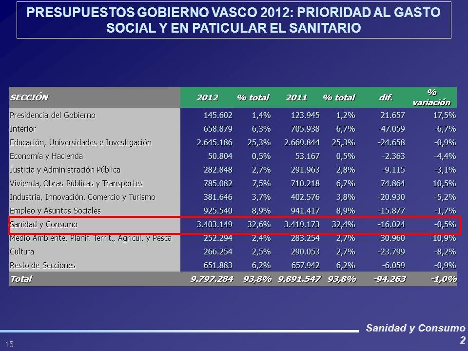 Sanidad y Consumo 2 15 SECCIÓN2012 % total 2011 dif. dif. % variación Presidencia del Gobierno 145.6021,4%123.9451,2%21.65717,5% Interior658.8796,3%70