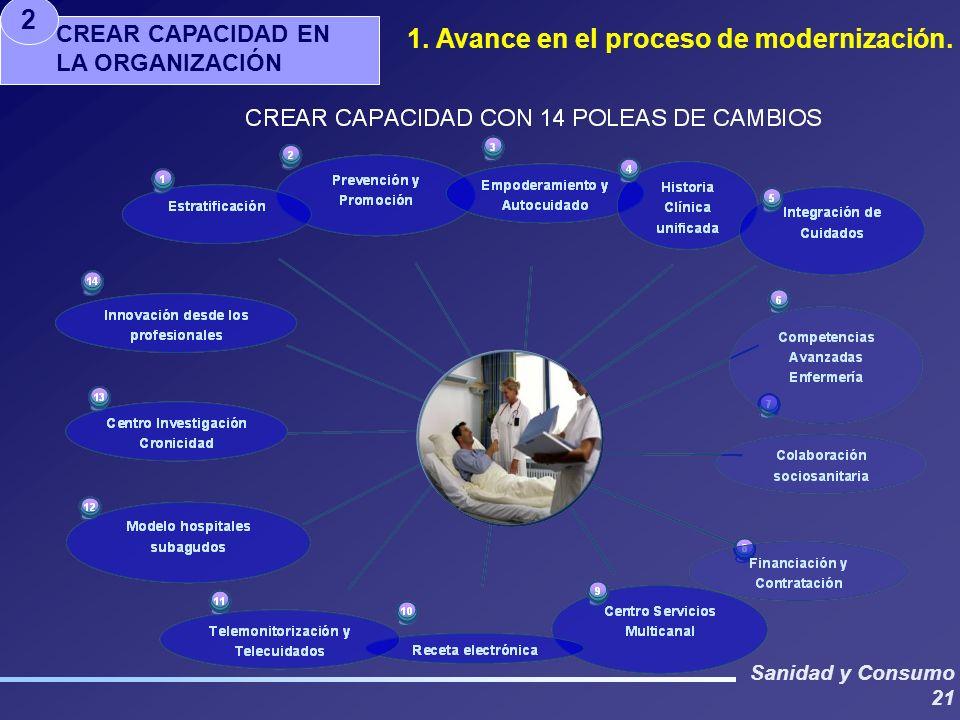 Sanidad y Consumo 21 CREAR CAPACIDAD EN LA ORGANIZACIÓN 2 1. Avance en el proceso de modernización.