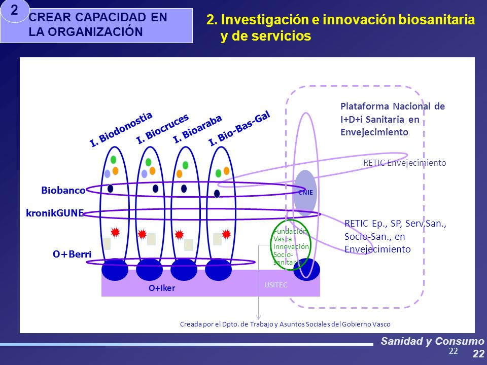 Sanidad y Consumo 22 CREAR CAPACIDAD EN LA ORGANIZACIÓN 2 2. Investigación e innovación biosanitaria y de servicios 22 I. Biodonostia I. Biocruces I.