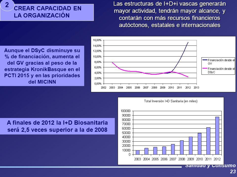 Sanidad y Consumo 23 Aunque el DSyC disminuye su % de financiación, aumenta el del GV gracias al peso de la estrategia KronikBasque en el PCTI 2015 y en las prioridades del MICINN A finales de 2012 la I+D Biosanitaria será 2,5 veces superior a la de 2008 CREAR CAPACIDAD EN LA ORGANIZACIÓN 2 Las estructuras de I+D+i vascas generarán mayor actividad, tendrán mayor alcance, y contarán con más recursos financieros autóctonos, estatales e internacionales