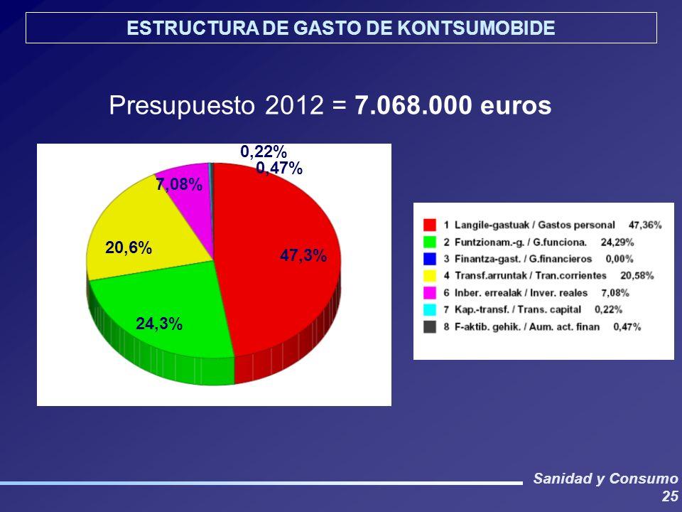 Sanidad y Consumo 25 ESTRUCTURA DE GASTO DE KONTSUMOBIDE Presupuesto 2012 = 7.068.000 euros 47,3% 24,3% 20,6% 7,08% 0,22% 0,47%