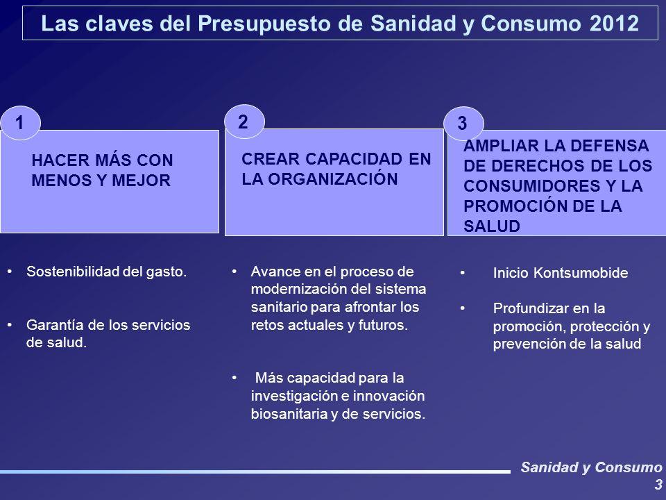 Sanidad y Consumo 3 Las claves del Presupuesto de Sanidad y Consumo 2012 2 3 HACER MÁS CON MENOS Y MEJOR 1 CREAR CAPACIDAD EN LA ORGANIZACIÓN AMPLIAR LA DEFENSA DE DERECHOS DE LOS CONSUMIDORES Y LA PROMOCIÓN DE LA SALUD Sostenibilidad del gasto.