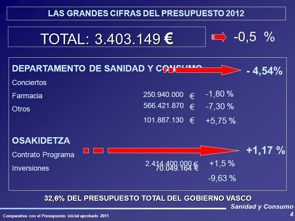 Sanidad y Consumo 4 TOTAL: 3.403.149 TOTAL: 3.403.149 -0,5 % DEPARTAMENTO DE SANIDAD Y CONSUMO Conciertos Farmacia Otros OSAKIDETZA Contrato Programa Inversiones 70.049.164 - 4,54% +1,17 % 32,6% DEL PRESUPUESTO TOTAL DEL GOBIERNO VASCO LAS GRANDES CIFRAS DEL PRESUPUESTO 2012 Comparativa con el Presupuesto inicial aprobado 2011 +1,5 % -9,63 % 2.414.400.000 250.940.000 566.421.870 101.887.130 -1,80 % -7,30 % +5,75 %