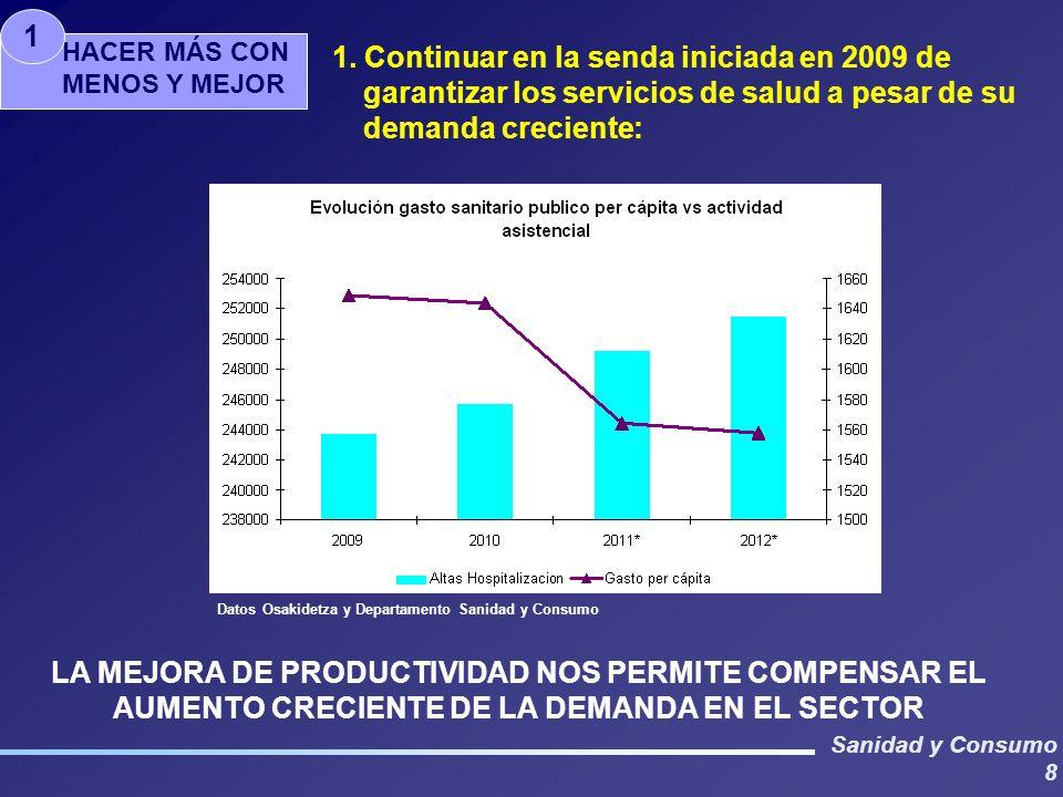 Sanidad y Consumo 9 GASTO LIQUIDADO (evoluci ó n euros) PRINCIPALES PARTIDAS DE GASTO: CONTRATO PROGRAMA (*)Previsi ó n cierre 1 octubre 2011 (**) Proyecto pto.