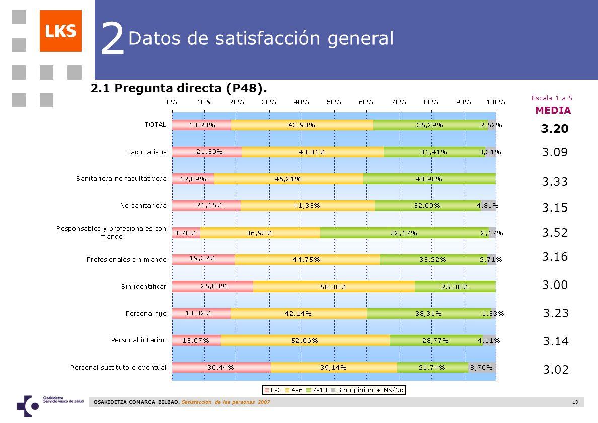 10 2 Datos de satisfacción general 2.1 Pregunta directa (P48). 3.20 3.09 3.33 3.15 3.52 3.16 MEDIA 3.00 Escala 1 a 5 3.23 3.14 3.02