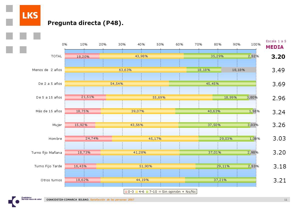 OSAKIDETZA-COMARCA BILBAO. Satisfacción de las personas 2007 11 3.49 3.69 2.96 3.24 3.26 3.03 3.20 MEDIA Pregunta directa (P48). Escala 1 a 5 3.18 3.2