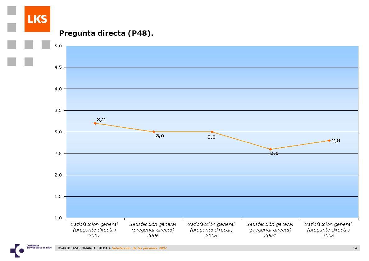 OSAKIDETZA-COMARCA BILBAO. Satisfacción de las personas 2007 14 Pregunta directa (P48).