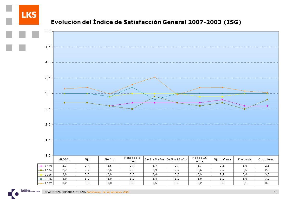 OSAKIDETZA-COMARCA BILBAO. Satisfacción de las personas 2007 24 Evolución del Índice de Satisfacción General 2007-2003 (ISG)