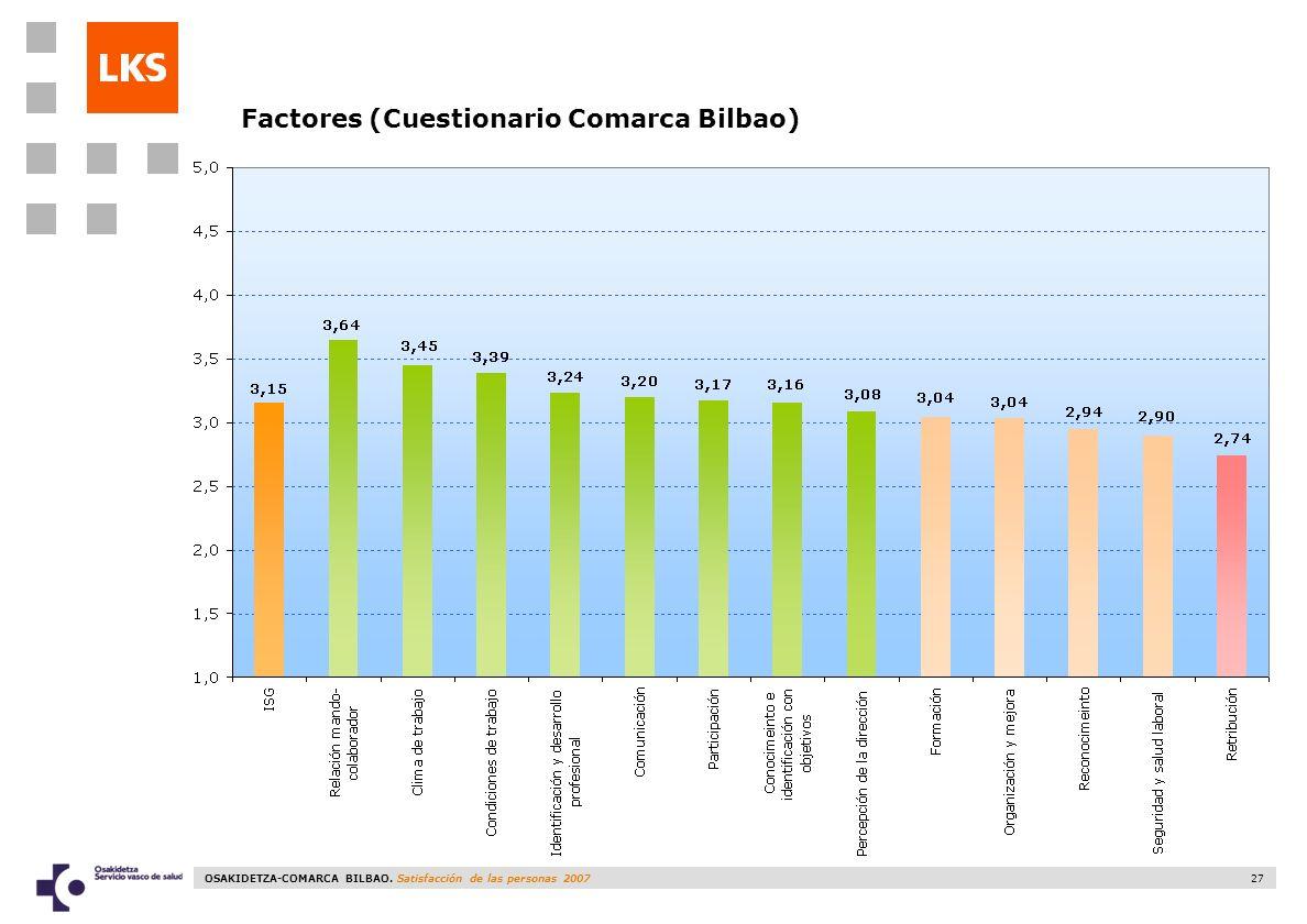 OSAKIDETZA-COMARCA BILBAO. Satisfacción de las personas 2007 27 Factores (Cuestionario Comarca Bilbao)