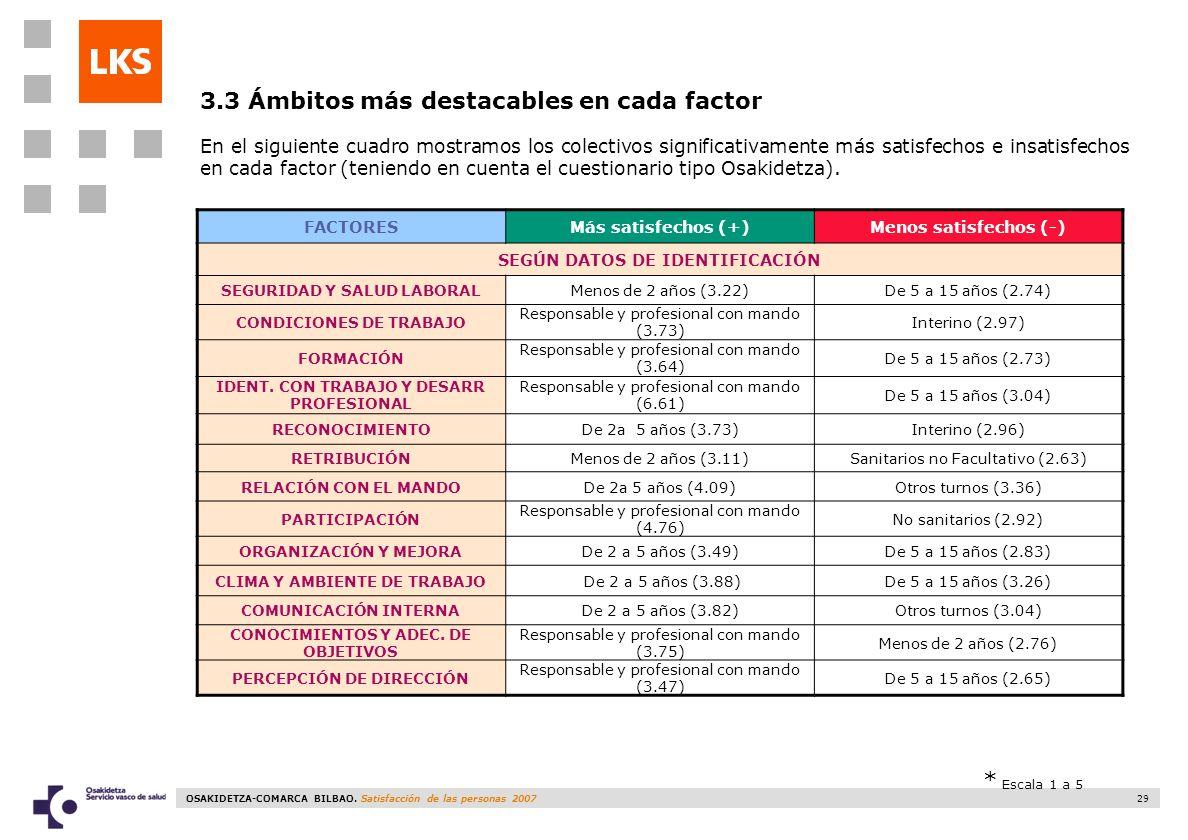 OSAKIDETZA-COMARCA BILBAO. Satisfacción de las personas 2007 29 FACTORESMás satisfechos (+)Menos satisfechos (-) SEGÚN DATOS DE IDENTIFICACIÓN SEGURID