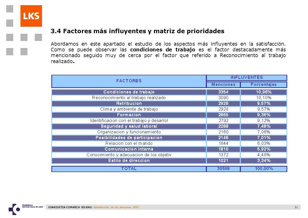 OSAKIDETZA-COMARCA BILBAO. Satisfacción de las personas 2007 31 3.4 Factores más influyentes y matriz de prioridades Abordamos en este apartado el est