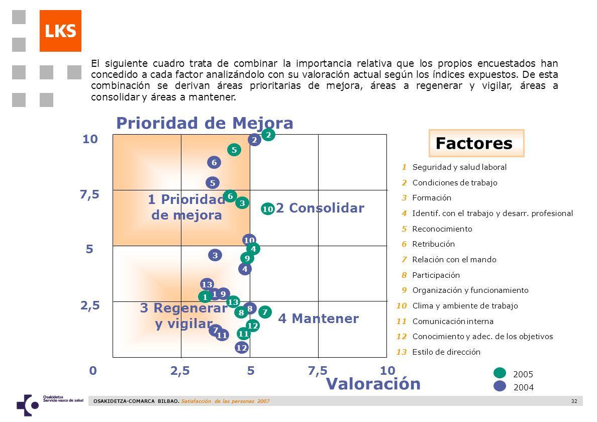 OSAKIDETZA-COMARCA BILBAO. Satisfacción de las personas 2007 32 2,510 5 2,5 7,5 05 Prioridad de Mejora Valoración Factores 1 Prioridad de mejora 3 Reg