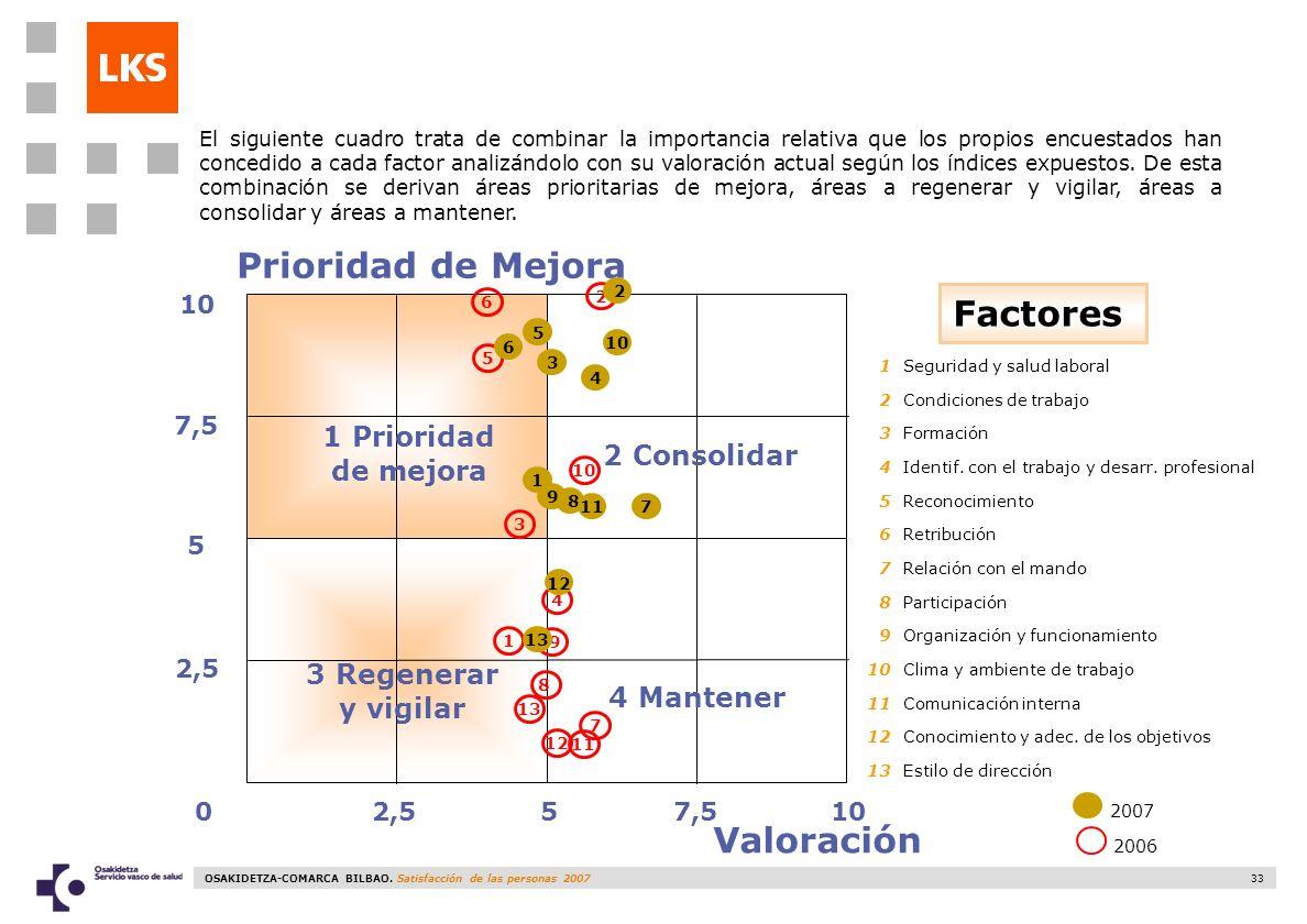 OSAKIDETZA-COMARCA BILBAO. Satisfacción de las personas 2007 33 8 2,510 5 2,5 7,5 05 Prioridad de Mejora Valoración Factores 1 Prioridad de mejora 3 R