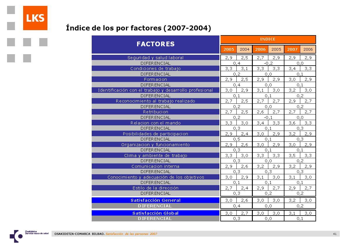 OSAKIDETZA-COMARCA BILBAO. Satisfacción de las personas 2007 41 Índice de los por factores (2007-2004)