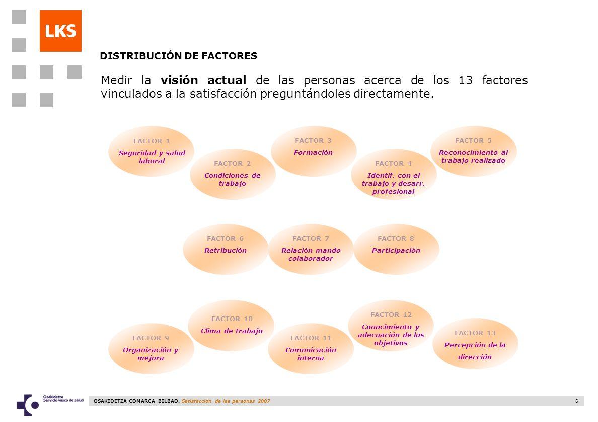 OSAKIDETZA-COMARCA BILBAO. Satisfacción de las personas 2007 6 DISTRIBUCIÓN DE FACTORES FACTOR 1 Seguridad y salud laboral FACTOR 2 Condiciones de tra