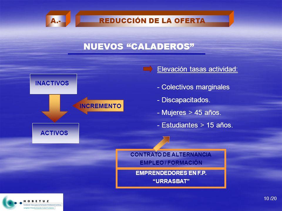 NUEVOS CALADEROS Elevación tasas actividad: CONTRATO DE ALTERNANCIA EMPLEO / FORMACIÓN ACTIVOS - Colectivos marginales - Discapacitados. - Mujeres > 4