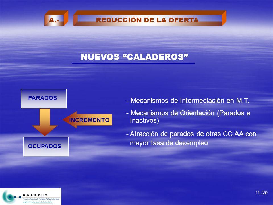 NUEVOS CALADEROS - Mecanismos de Intermediación en M.T. - Mecanismos de Orientación (Parados e Inactivos) - Atracción de parados de otras CC.AA con ma