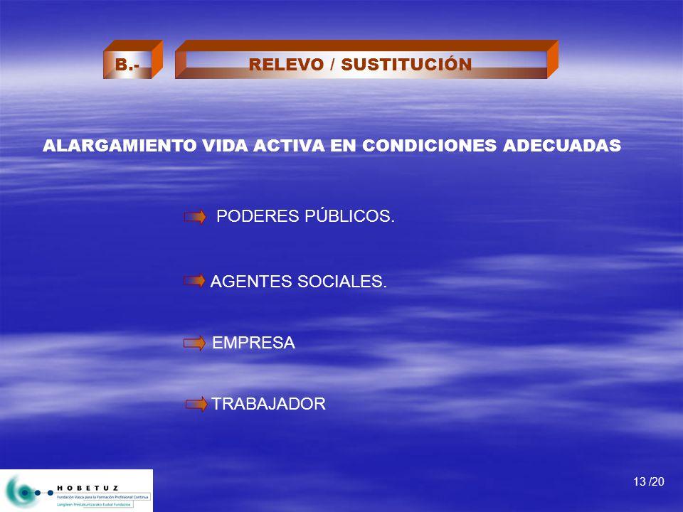 13 /20 RELEVO / SUSTITUCIÓNB.- PODERES PÚBLICOS. AGENTES SOCIALES.