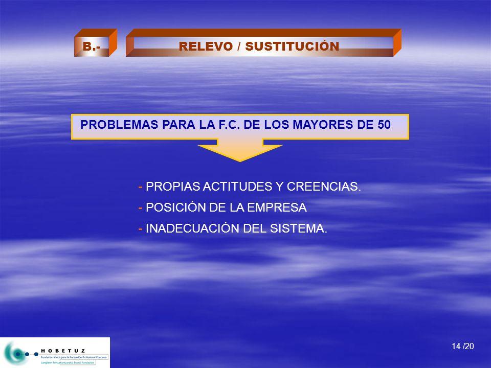 - PROPIAS ACTITUDES Y CREENCIAS. - POSICIÓN DE LA EMPRESA - INADECUACIÓN DEL SISTEMA. PROBLEMAS PARA LA F.C. DE LOS MAYORES DE 50 14 /20 RELEVO / SUST