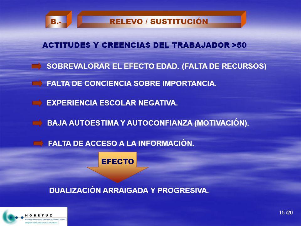 ACTITUDES Y CREENCIAS DEL TRABAJADOR >50 15 /20 SOBREVALORAR EL EFECTO EDAD. (FALTA DE RECURSOS) EXPERIENCIA ESCOLAR NEGATIVA. BAJA AUTOESTIMA Y AUTOC