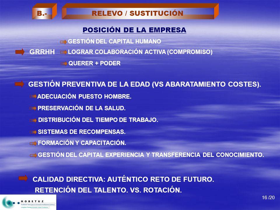 POSICIÓN DE LA EMPRESA 16 /20 GRRHH CALIDAD DIRECTIVA: AUTÉNTICO RETO DE FUTURO. RETENCIÓN DEL TALENTO. VS. ROTACIÓN. GESTIÓN PREVENTIVA DE LA EDAD (V