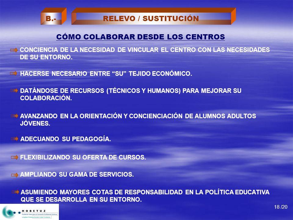 CÓMO COLABORAR DESDE LOS CENTROS 18 /20 CONCIENCIA DE LA NECESIDAD DE VINCULAR EL CENTRO CON LAS NECESIDADES DE SU ENTORNO.