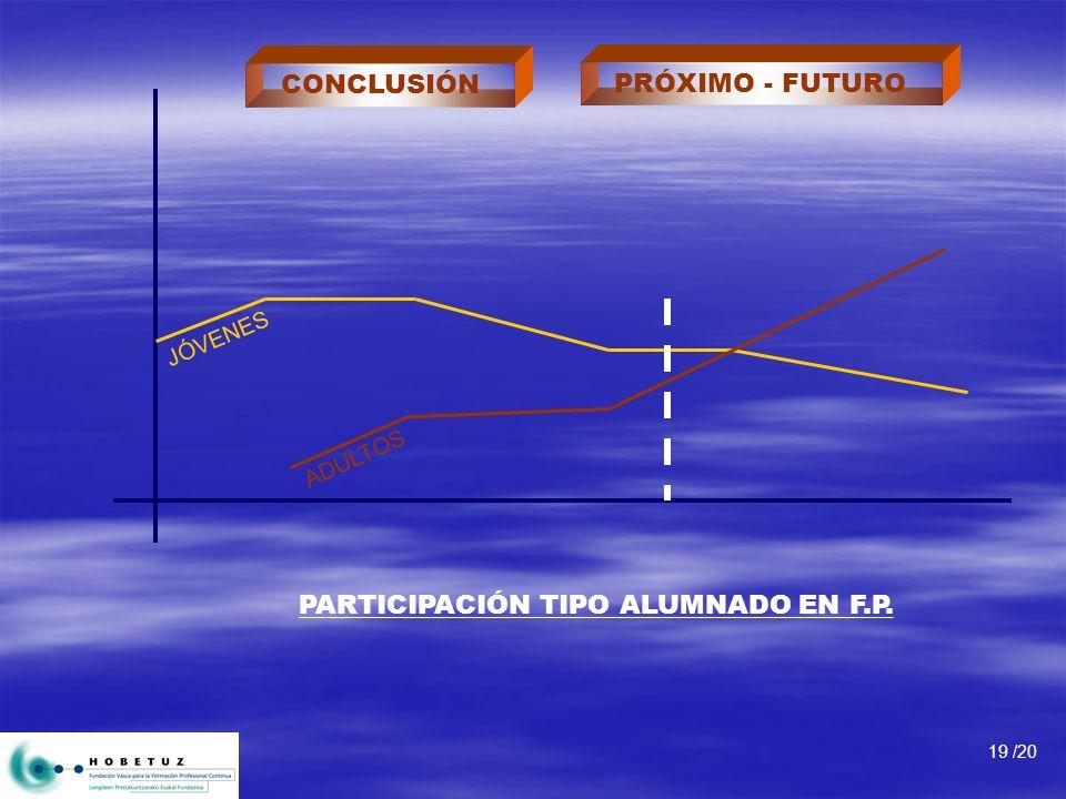 PARTICIPACIÓN TIPO ALUMNADO EN F.P. 19 /20 JÓVENES ADULTOS PRÓXIMO - FUTURO CONCLUSIÓN
