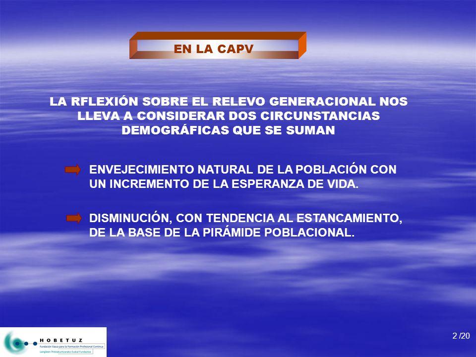EN LA CAPV LA RFLEXIÓN SOBRE EL RELEVO GENERACIONAL NOS LLEVA A CONSIDERAR DOS CIRCUNSTANCIAS DEMOGRÁFICAS QUE SE SUMAN 2 /20 ENVEJECIMIENTO NATURAL D