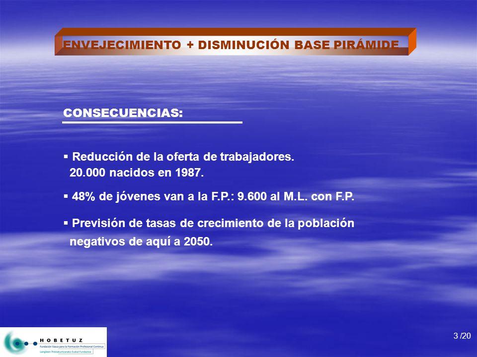 ENVEJECIMIENTO + DISMINUCIÓN BASE PIRÁMIDE CONSECUENCIAS: Reducción de la oferta de trabajadores. 20.000 nacidos en 1987. 48% de jóvenes van a la F.P.