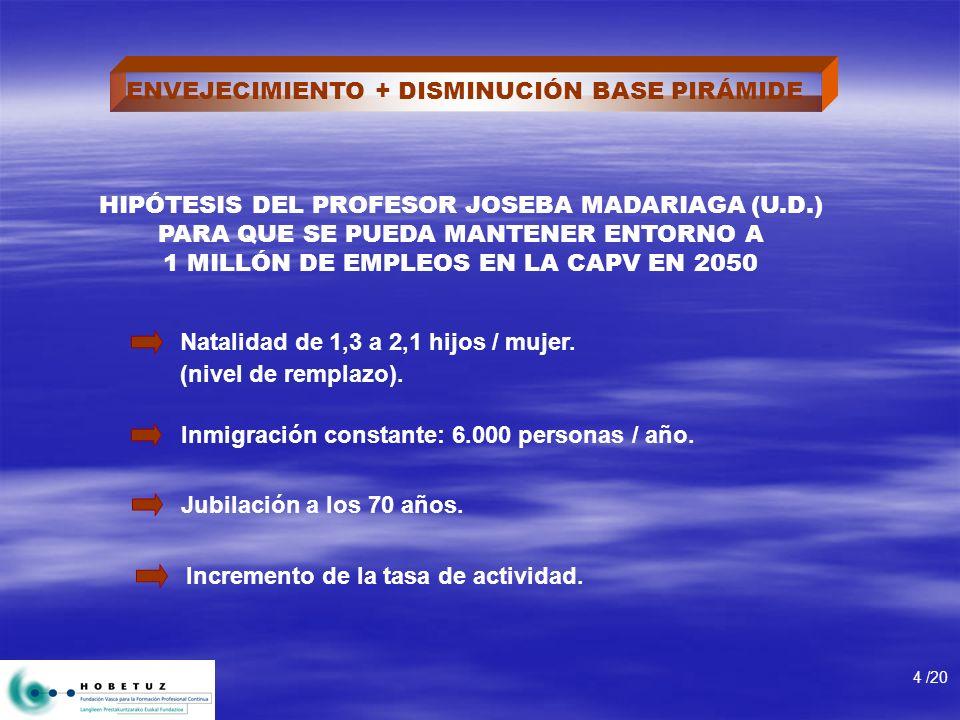 ENVEJECIMIENTO + DISMINUCIÓN BASE PIRÁMIDE 4 /20 HIPÓTESIS DEL PROFESOR JOSEBA MADARIAGA (U.D.) PARA QUE SE PUEDA MANTENER ENTORNO A 1 MILLÓN DE EMPLE