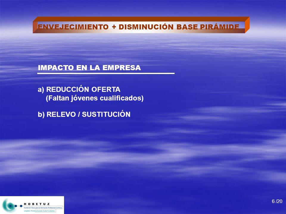 ENVEJECIMIENTO + DISMINUCIÓN BASE PIRÁMIDE IMPACTO EN LA EMPRESA a) REDUCCIÓN OFERTA (Faltan jóvenes cualificados) b) RELEVO / SUSTITUCIÓN 6 /20