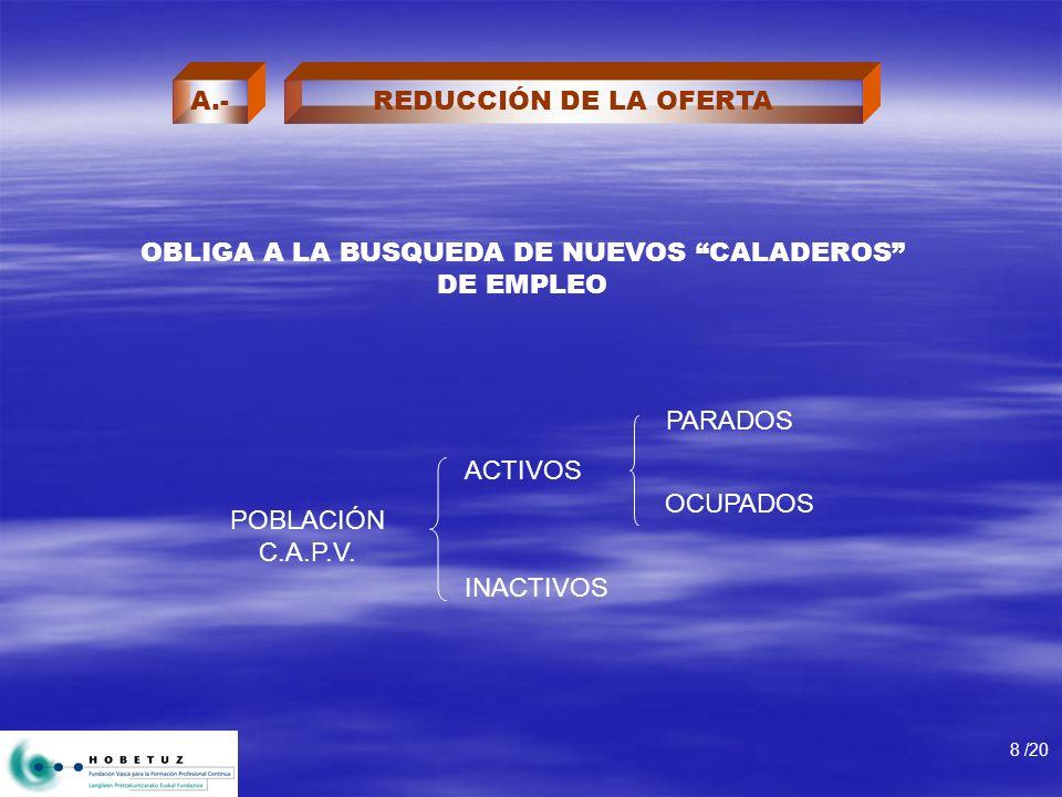 REDUCCIÓN DE LA OFERTA OBLIGA A LA BUSQUEDA DE NUEVOS CALADEROS DE EMPLEO POBLACIÓN C.A.P.V. ACTIVOS INACTIVOS PARADOS OCUPADOS 8 /20 A.-