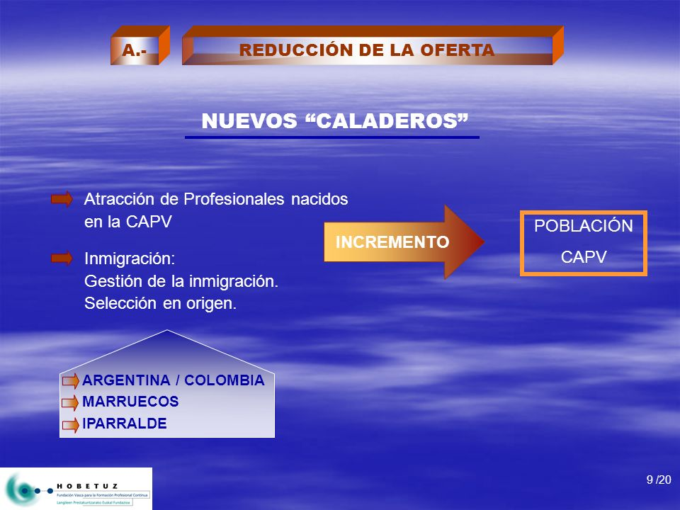 NUEVOS CALADEROS Atracción de Profesionales nacidos en la CAPV Inmigración: Gestión de la inmigración. Selección en origen. INCREMENTO POBLACIÓN CAPV