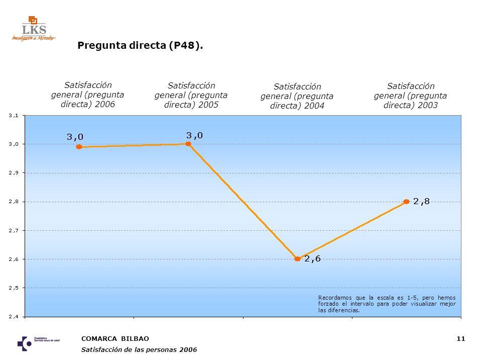 COMARCA BILBAO Satisfacción de las personas 2006 11 Pregunta directa (P48).