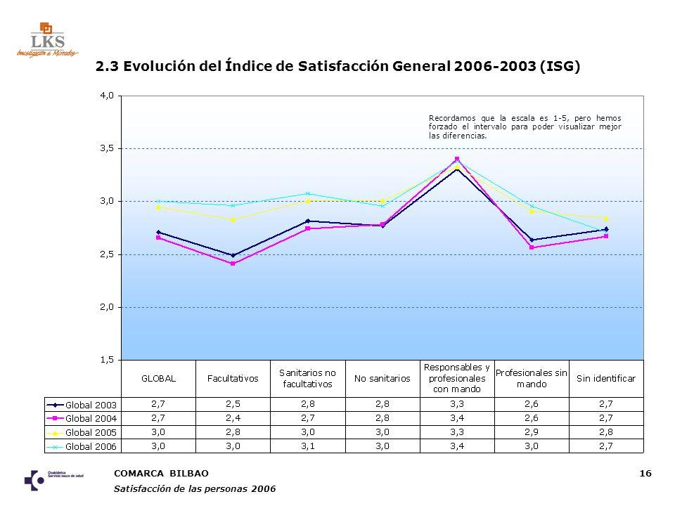 COMARCA BILBAO Satisfacción de las personas 2006 16 2.3 Evolución del Índice de Satisfacción General 2006-2003 (ISG) Recordamos que la escala es 1-5, pero hemos forzado el intervalo para poder visualizar mejor las diferencias.