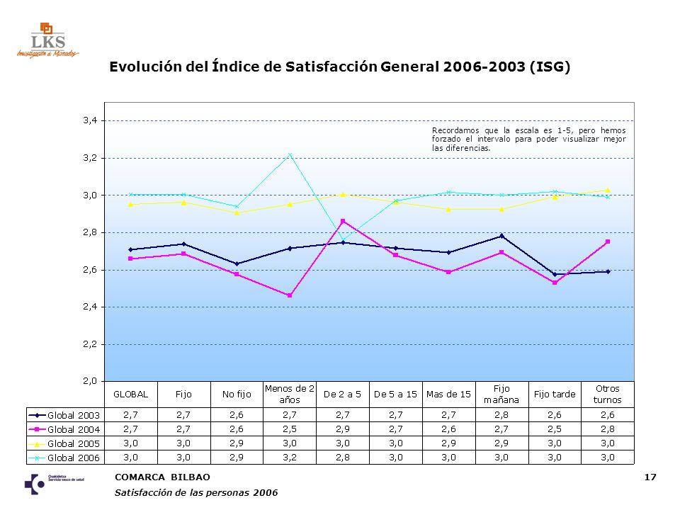 COMARCA BILBAO Satisfacción de las personas 2006 17 Recordamos que la escala es 1-5, pero hemos forzado el intervalo para poder visualizar mejor las diferencias.
