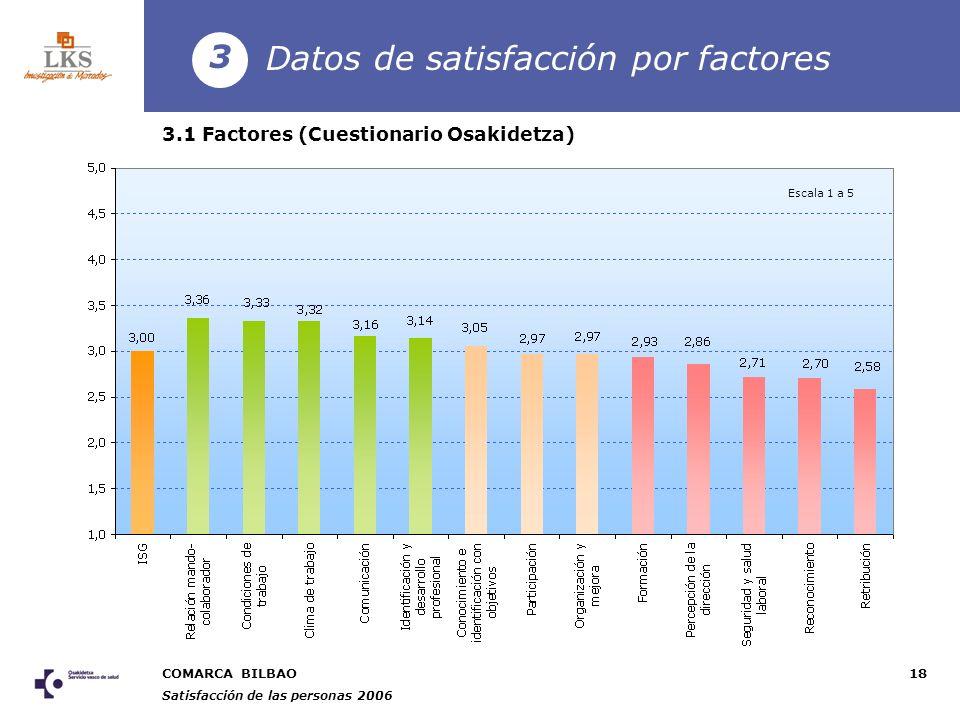 COMARCA BILBAO Satisfacción de las personas 2006 18 Datos de satisfacción por factores 3 3.1 Factores (Cuestionario Osakidetza) Escala 1 a 5