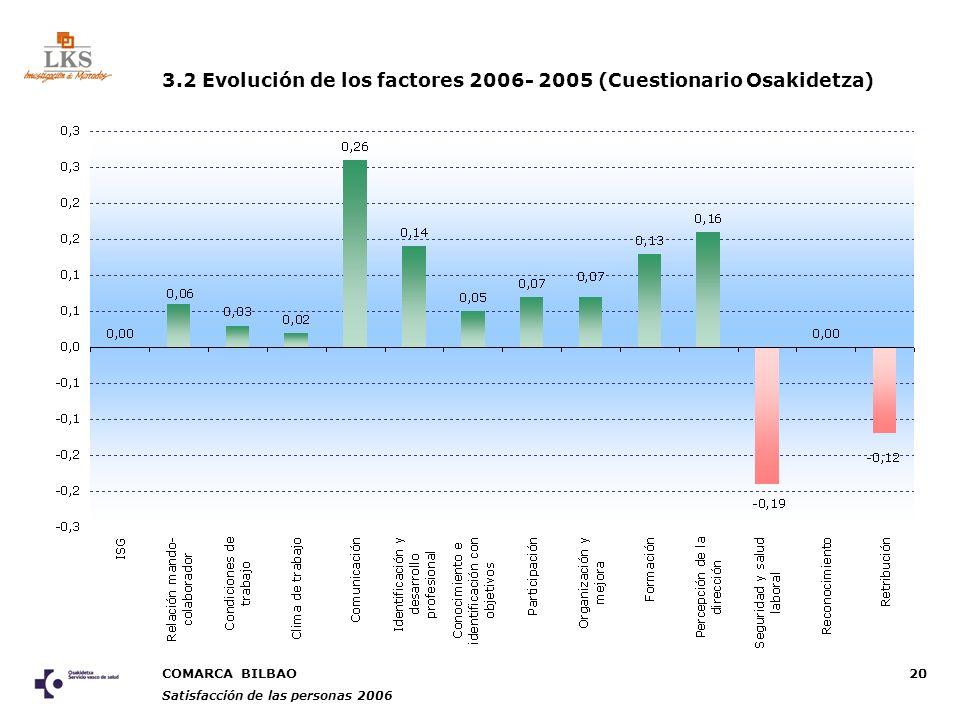 COMARCA BILBAO Satisfacción de las personas 2006 20 3.2 Evolución de los factores 2006- 2005 (Cuestionario Osakidetza)